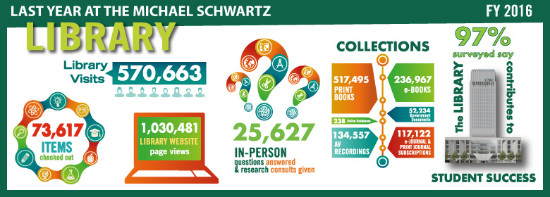 Last Year at the Michael Schwartz Library inforgraphic.